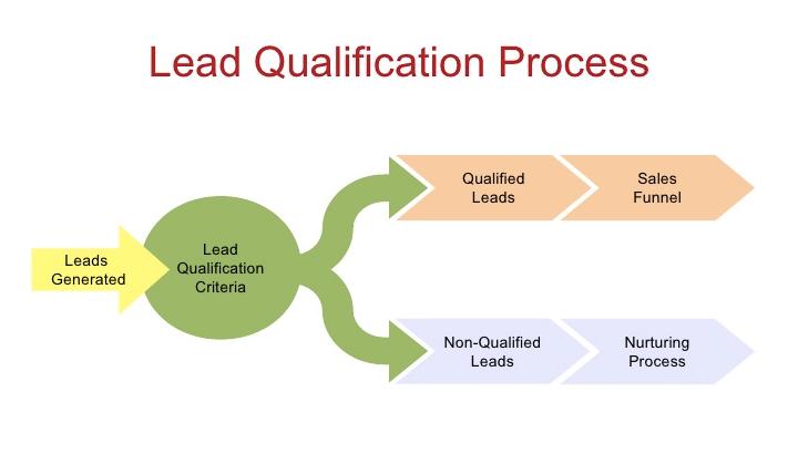 Lead Qualifications