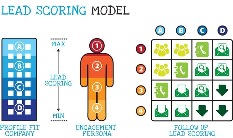 Lead Scoring Model