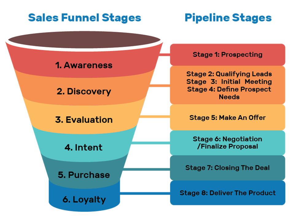 Sales Funnel vs. Sales Pipeline