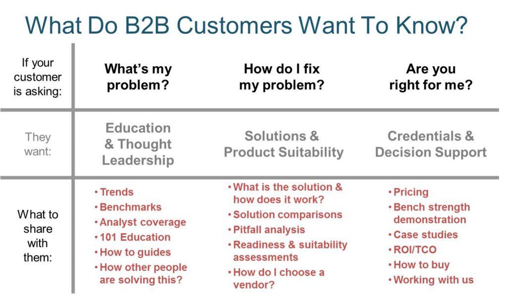 Understanding B2B Customers