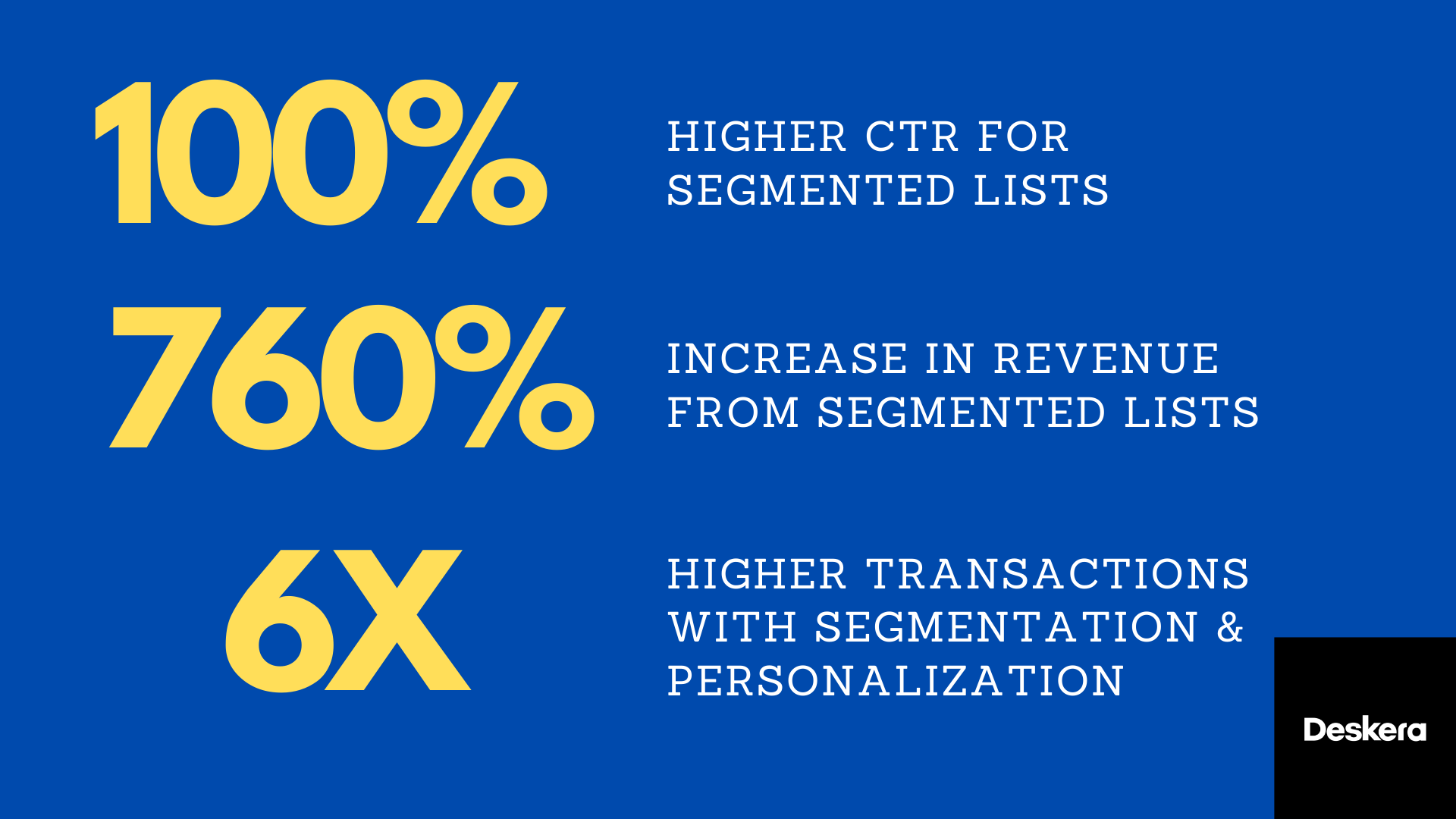 Personalization and Transactional Email improves metrics