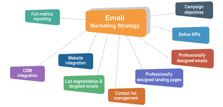 Different Email Marketing Strategies