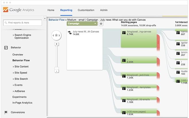 Email Marketing Google Analytics