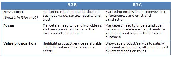 B2B Marketing Vs B2C Marketing