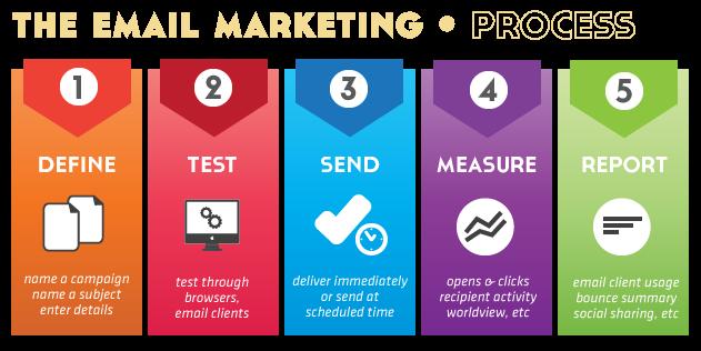 Understanding Email Marketing