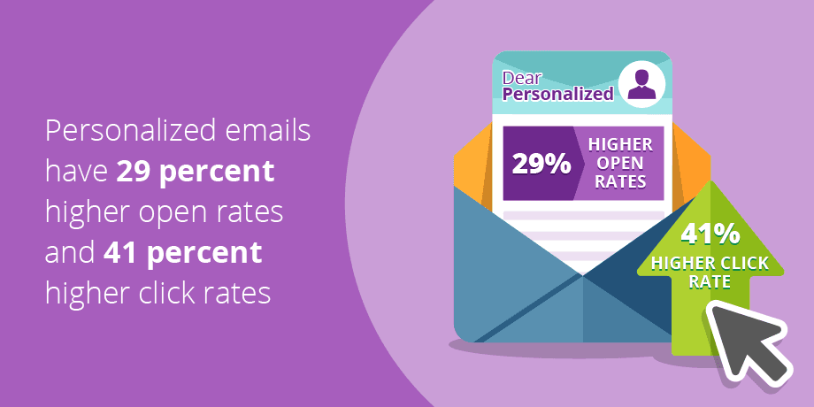 Increase Customer Conversions with Email Marketing Funnel