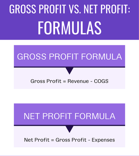 Difference Between Net Profit and Gross Profit