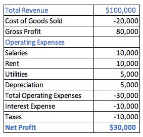 Calculating Net Profit