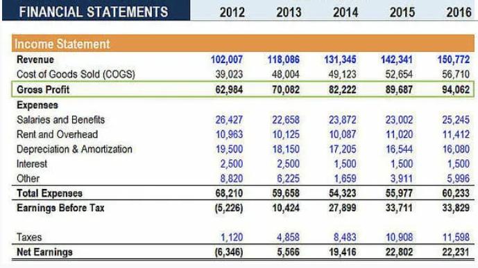 Financial Statements - Gross profits