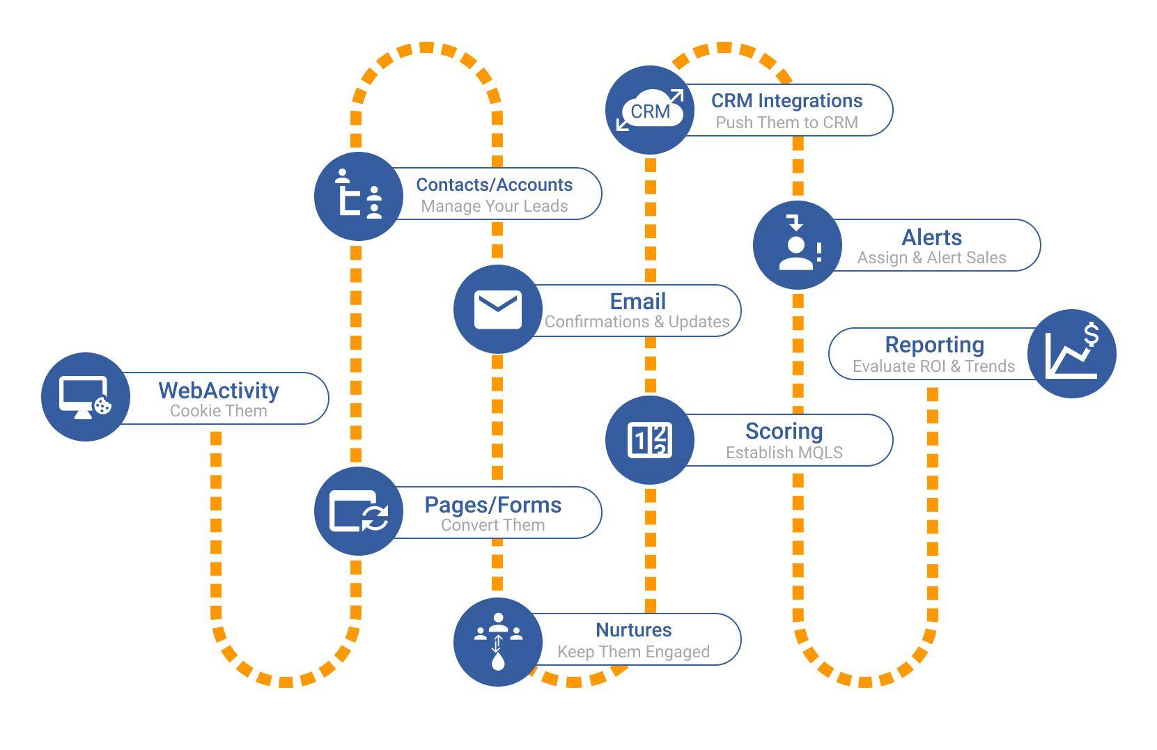 Basic Email Marketing Steps