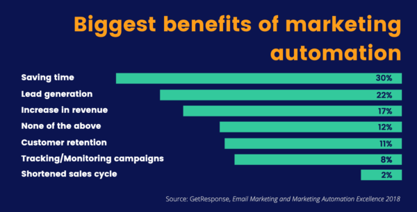 Automation Benefits