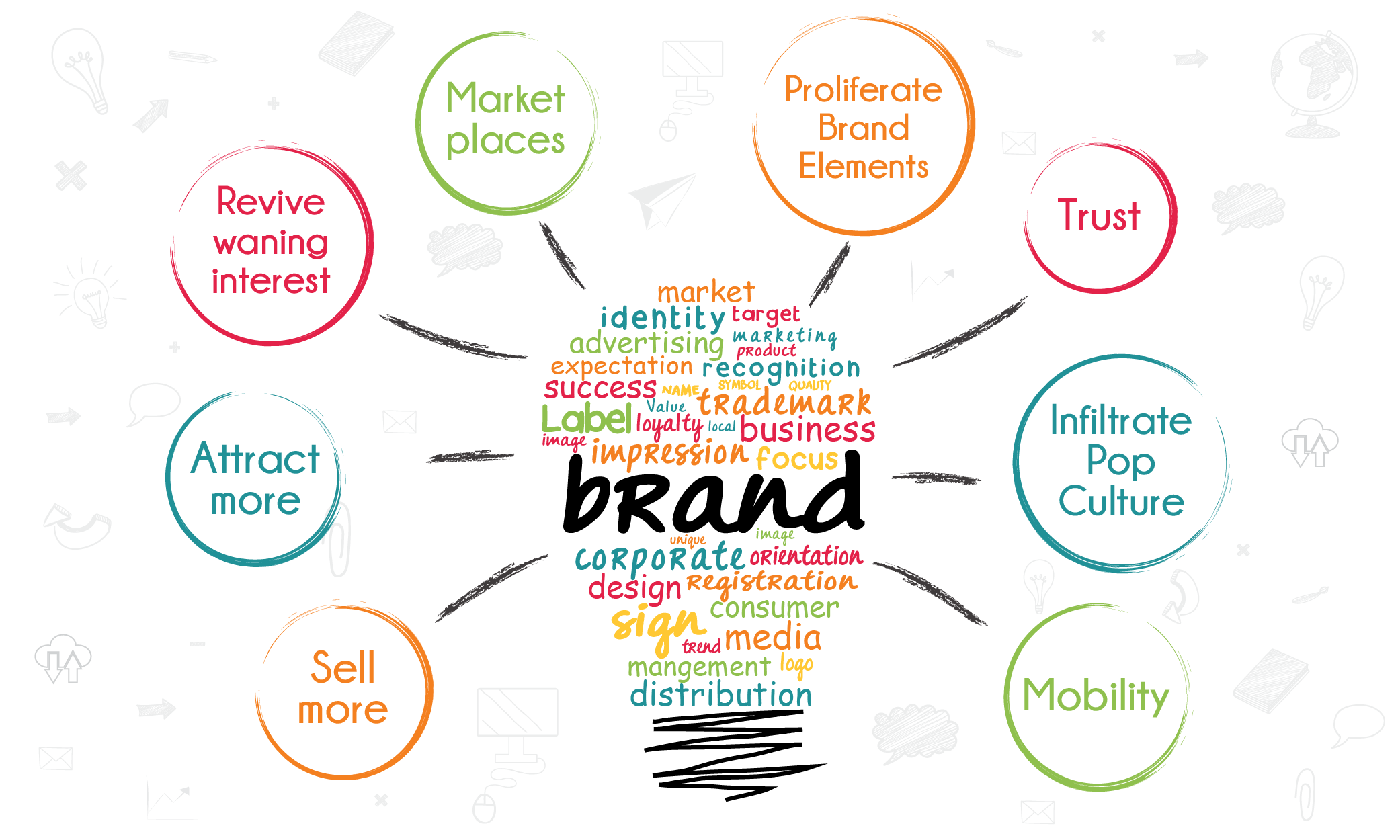 Brand Awareness -  Email Marketing Funnel