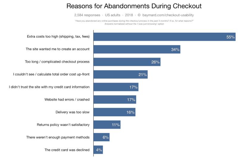 Email Retargeting - Cart Abandonment Reasons