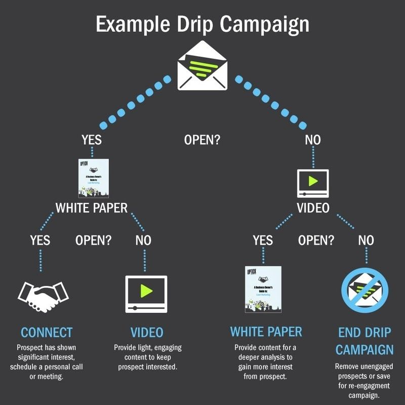 Drip Campaign Example