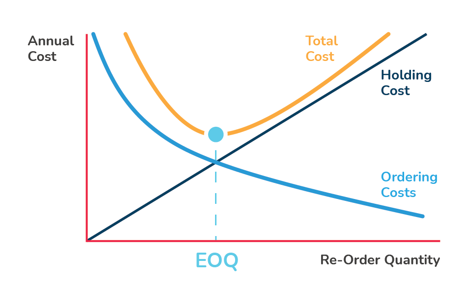 a graph showing how EOQ is determined based on holding cost and total cost