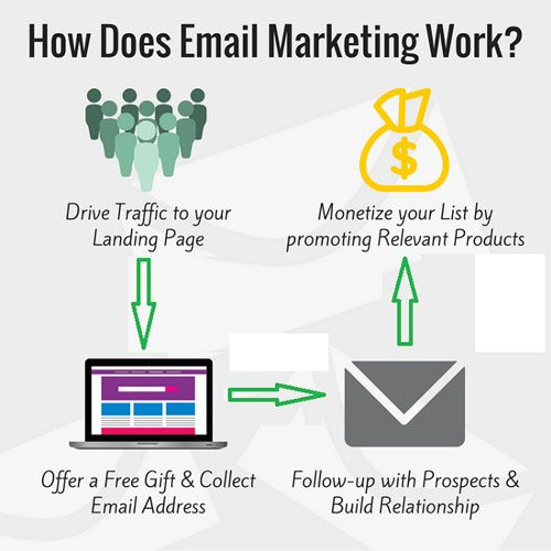 Working with Email Marketing