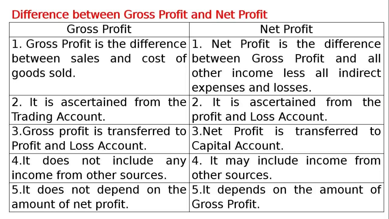 Difference between Gross Profit and Net Profit