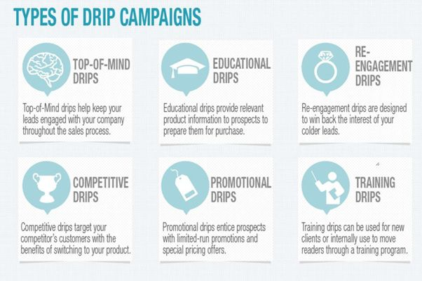 Types of Drip Campaign