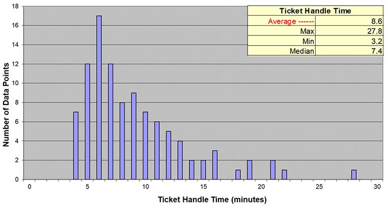 Ticket Handling Time