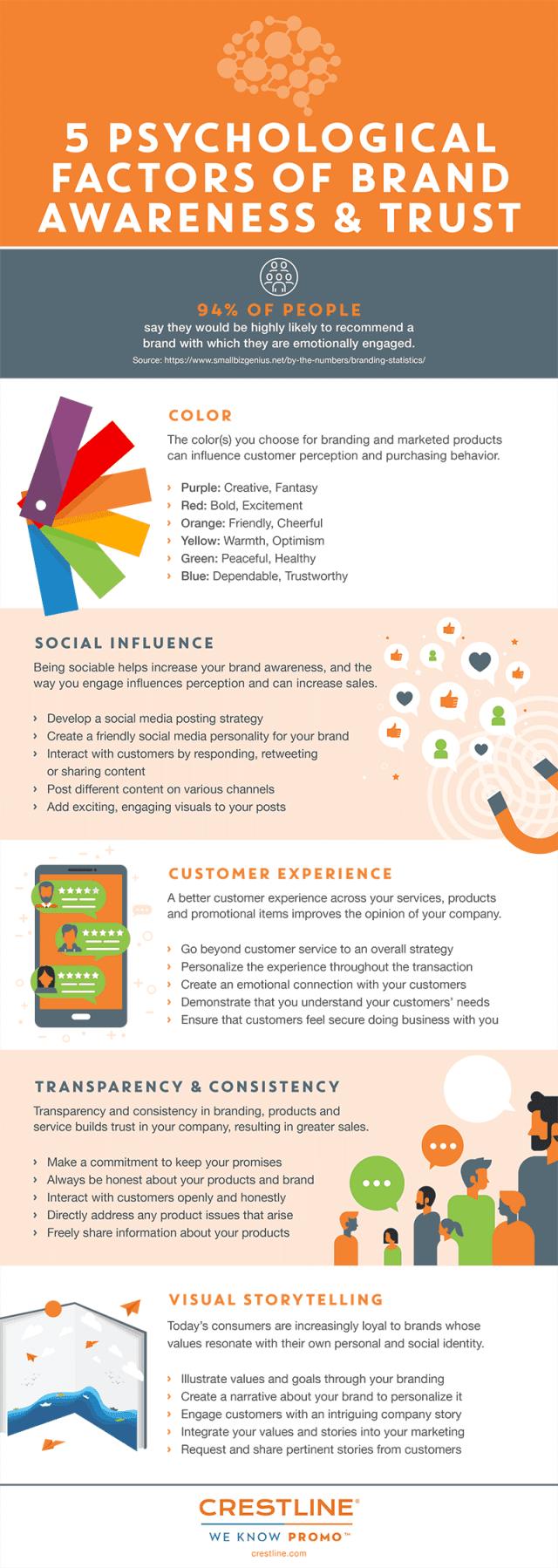Factors Effecting Brand Awareness