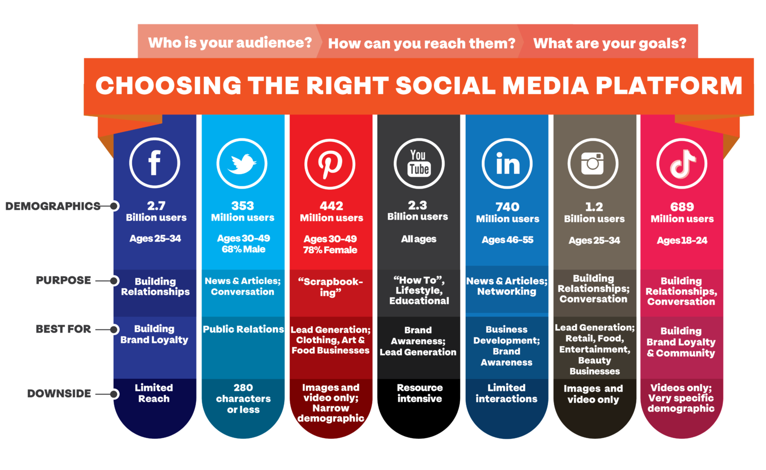 Tools For Social Selling