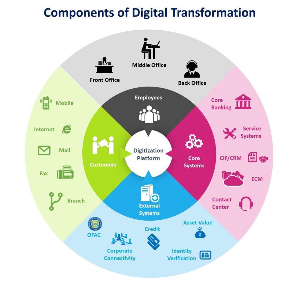 Digital Transformation Challenge