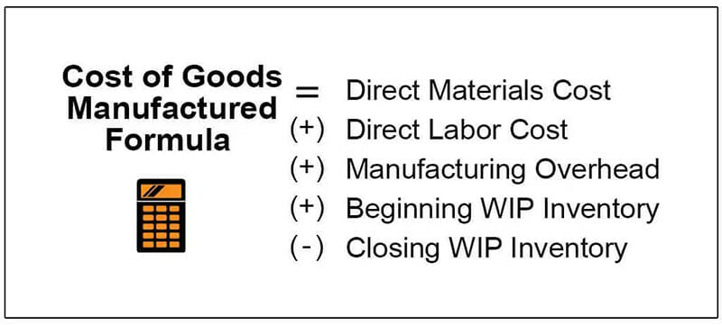 Cost of Manufactured Goods