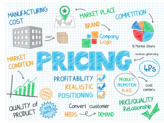 Give Pricing Options