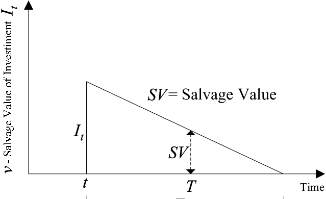 Graph for Calculating Salvage Value