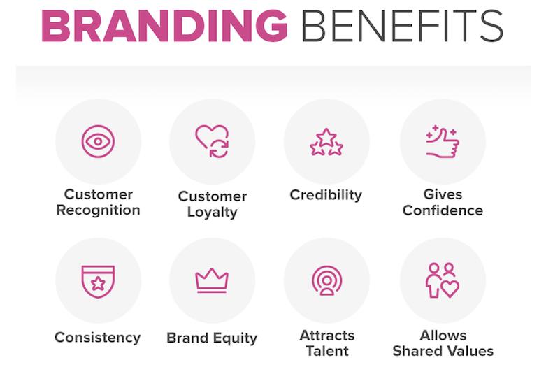 Benefits of Brand Awareness