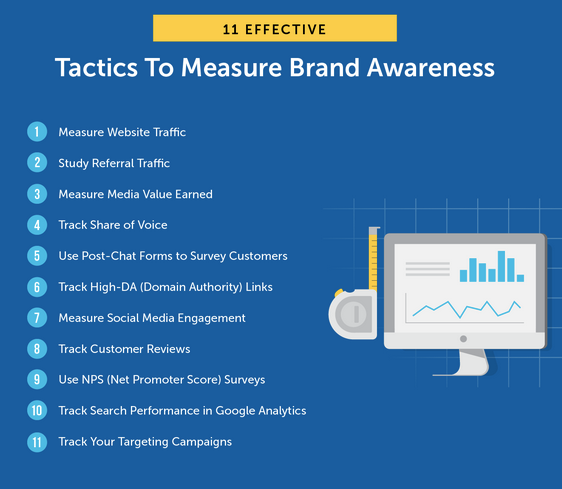 Ways to Measure Brand Awareness