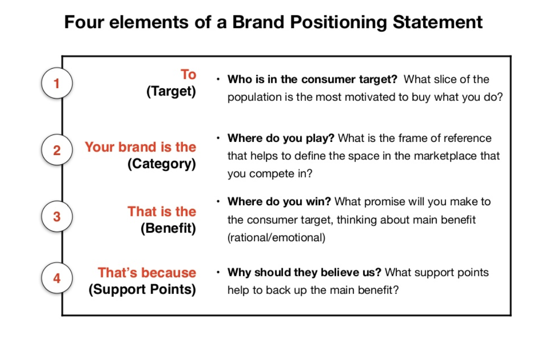 Elements of a Brand Positioning Statement