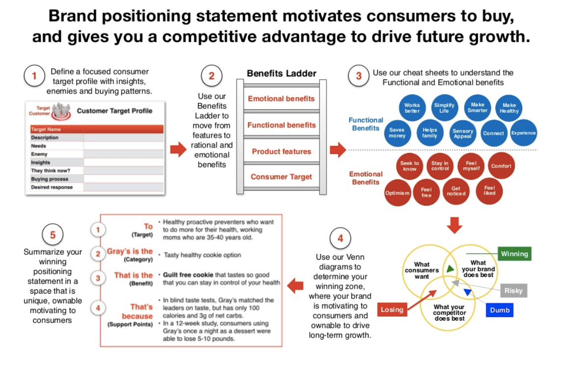 Factors for Brand Positioning Statement