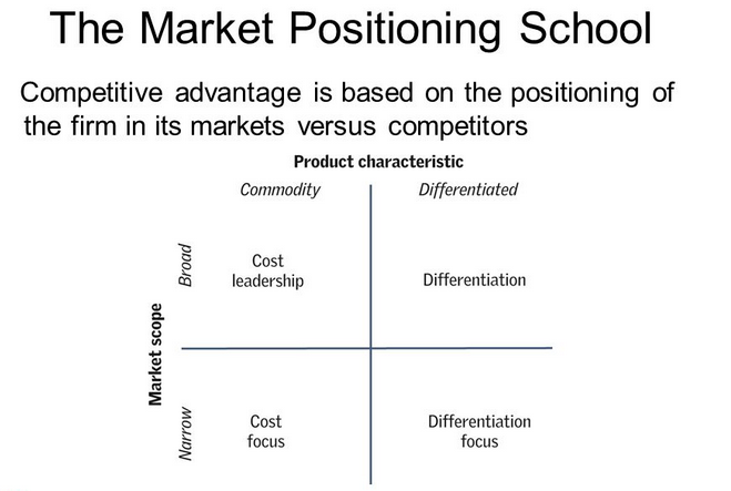 Brand Positioning Graph