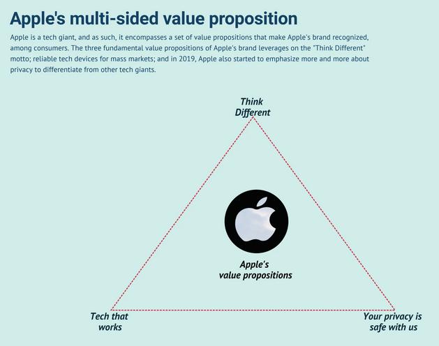 Apple's Brand Positioning Statement