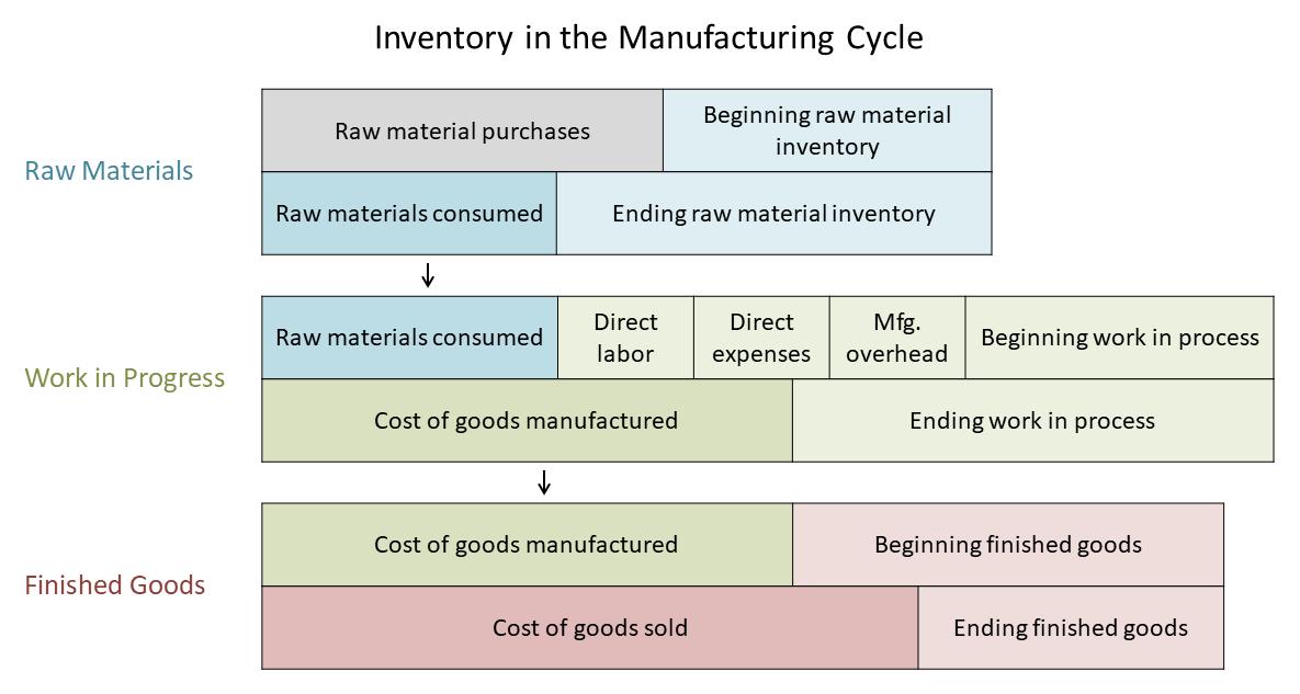 Understanding Inventory Cycle