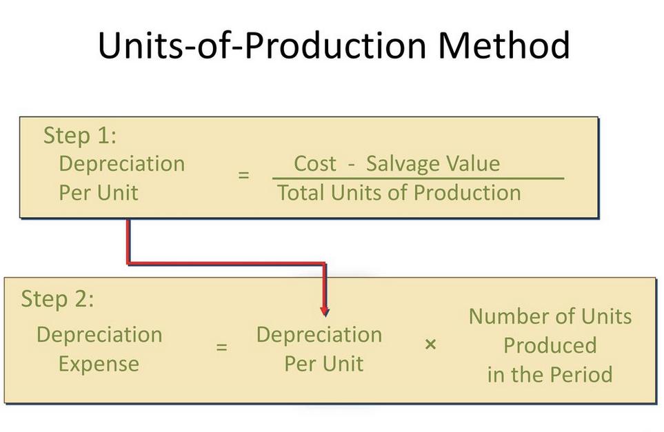 Unit of Production Method