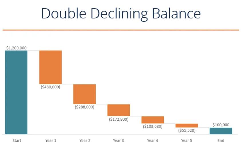 Declining Balance Method Graph