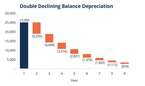 DDB Graph