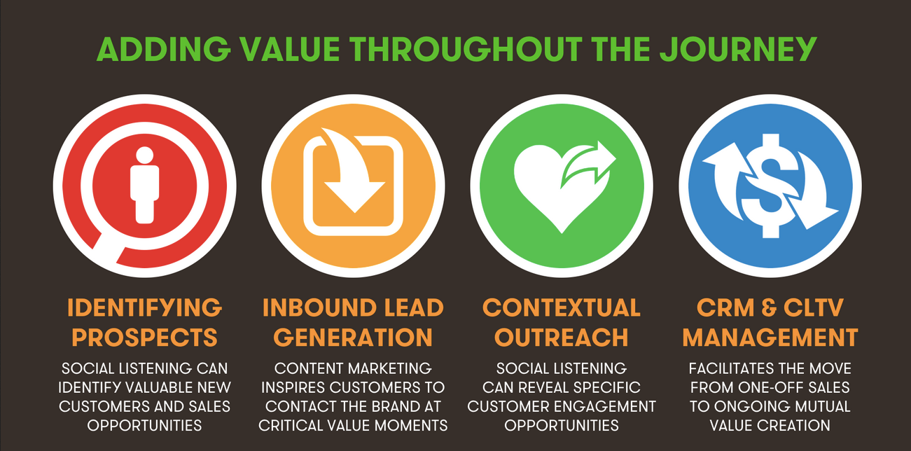 Value Of Social Selling