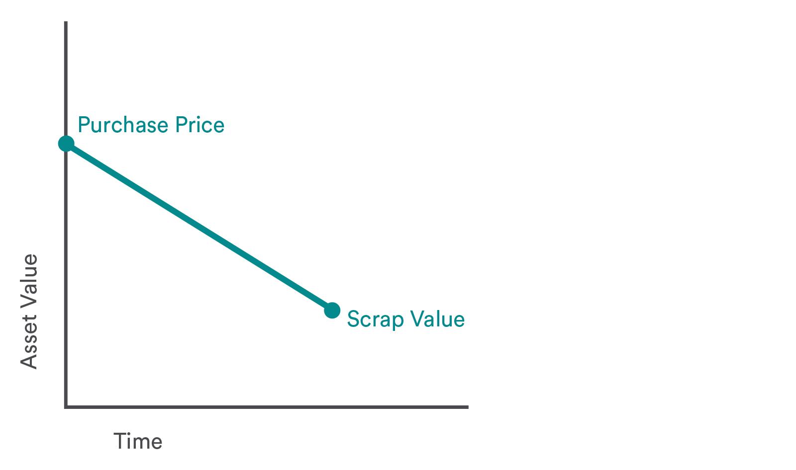 Straight Line Depreciation Graph