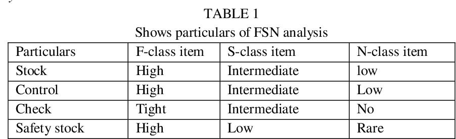 Tracking FSN