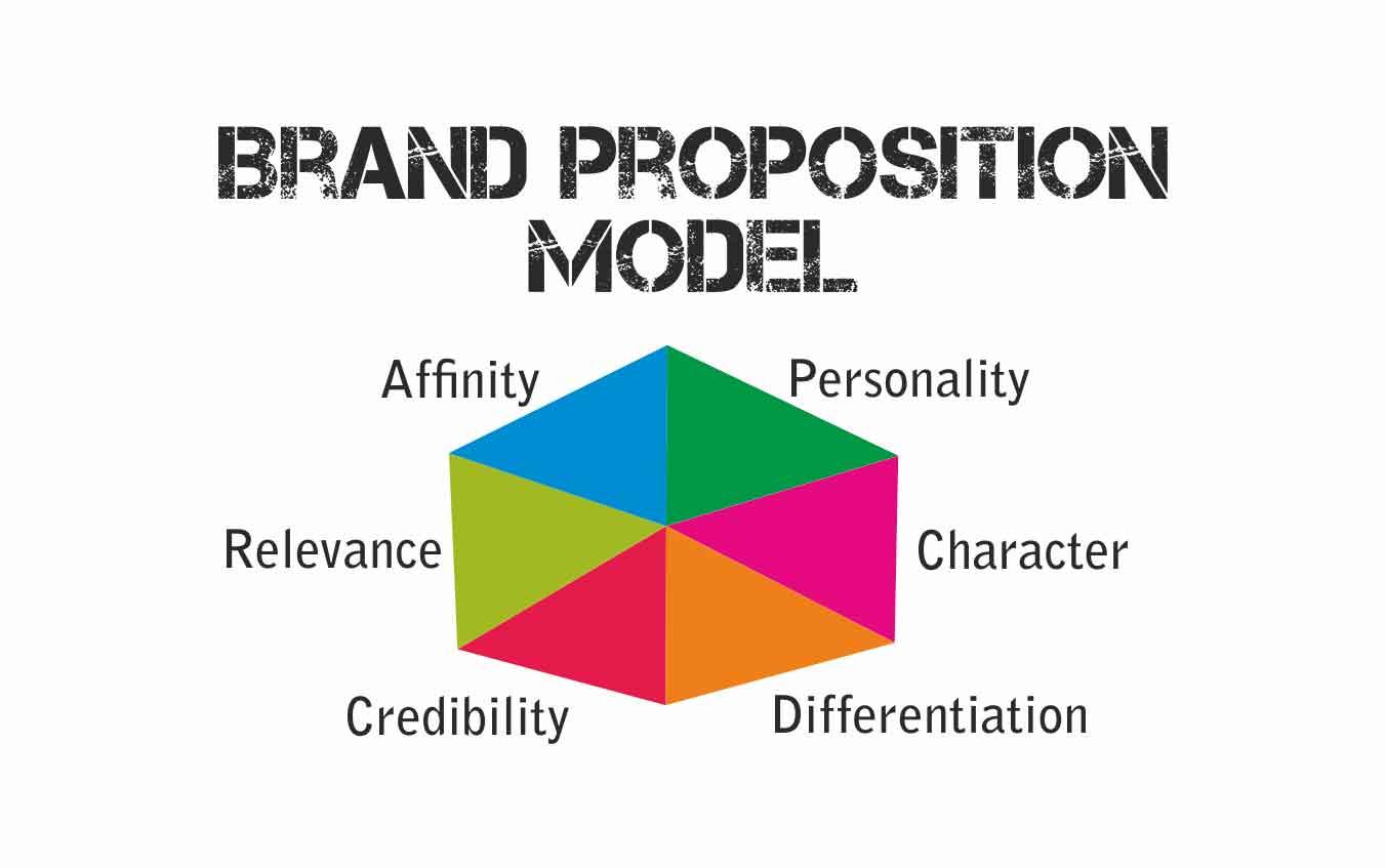 Brand Model