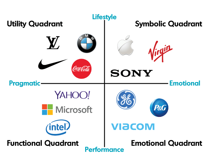 Brand Positioning Quadrant