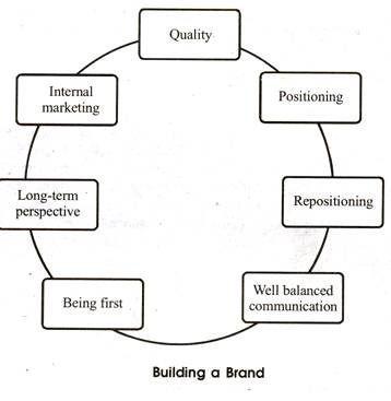 Building Brand Awareness Campaign