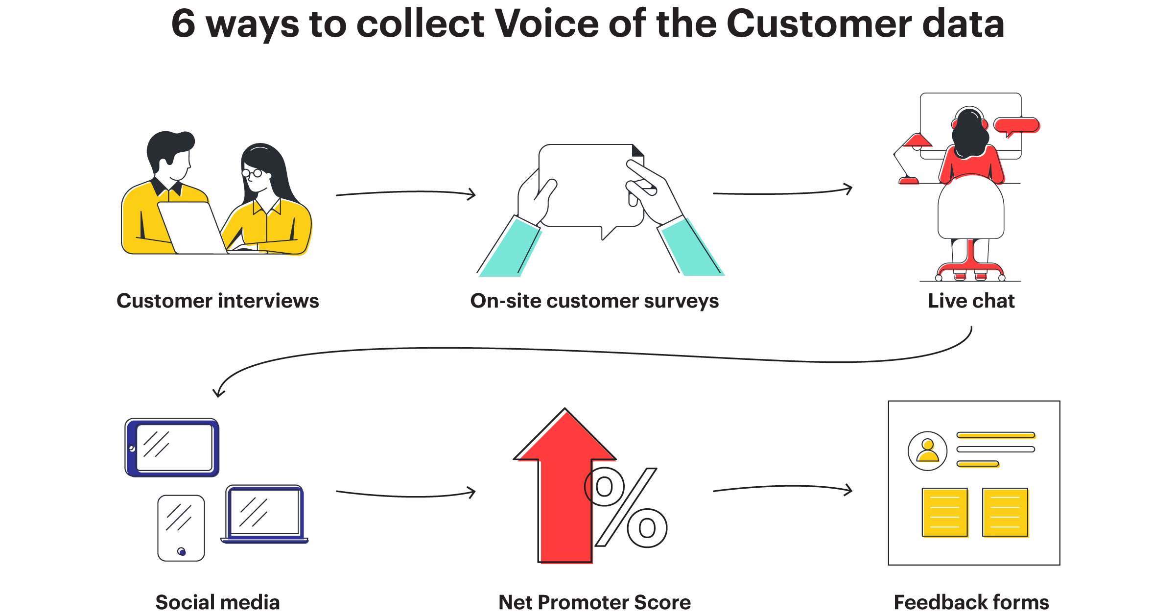 Ways to collect the Voice of the Customer