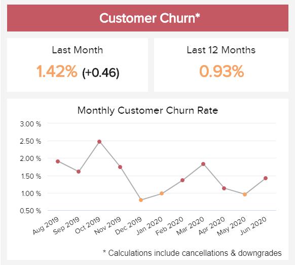 Customer Churn