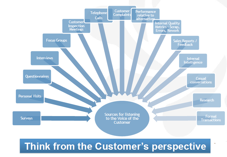Customer's Perspective for Voice of Customer