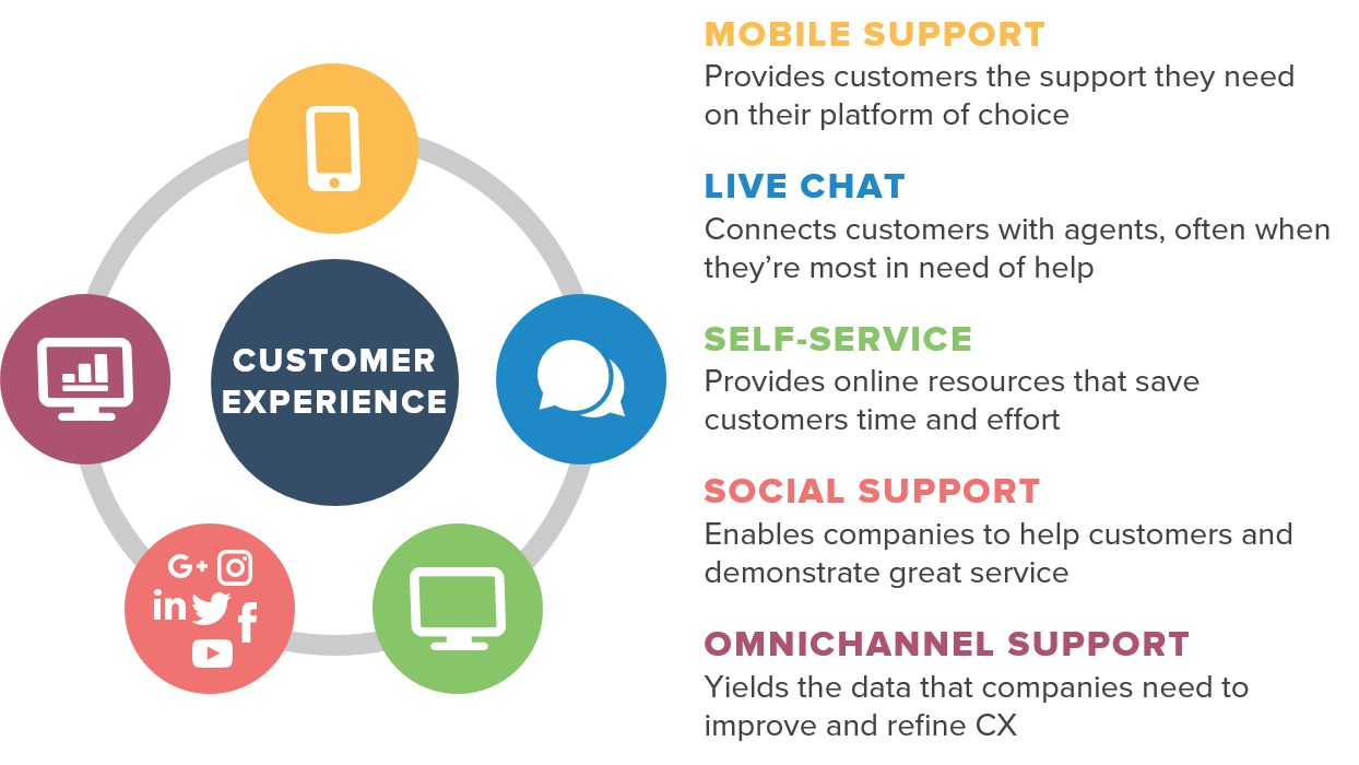 Better ways for Customer Experience