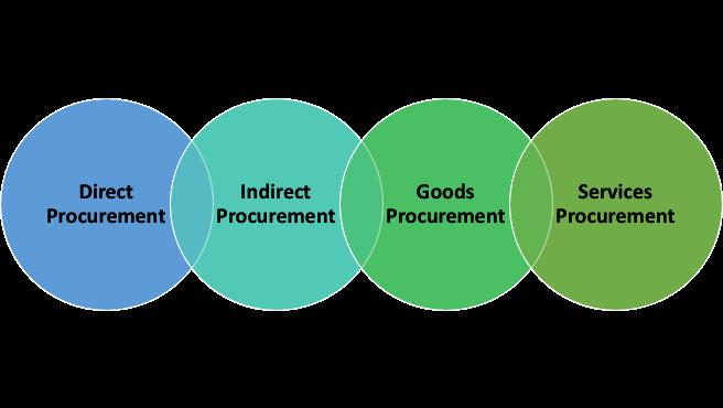 Types of Procurement